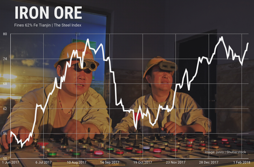 Iron ore price jumps on blockbuster Chinese imports