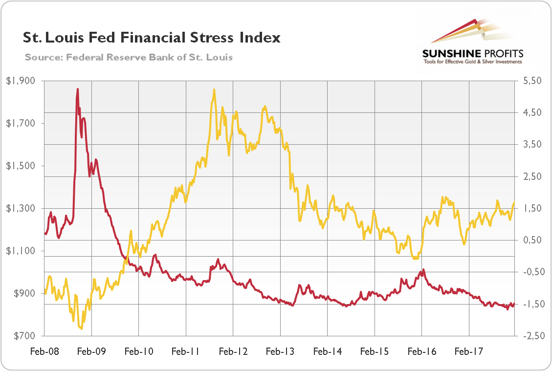 Chart 1 St Louis Fed Financial Stress Index Red Line Right Axis And The Price Of Gold Yellow Left London P M Fix In Over