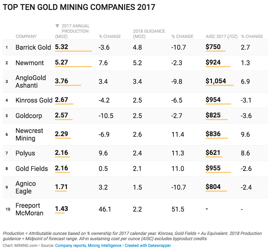The world's top 10 largest gold mining companies – 2017