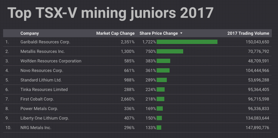 Nickel-copper-cobalt find vaults Vancouver junior to top of TSX-V ranking