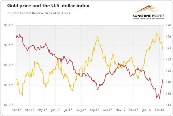 Chart 4 Gold Prices Yellow Line Left Axis London P M Fix In And The Broad Trade Weighted U S Dollar Index Red Right From March 2017