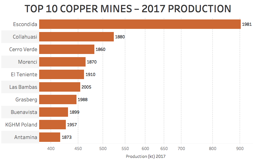 These charts show just why copper price fundamentals are so strong – top 10 copper mines 2017 production