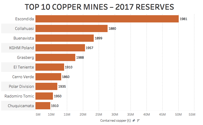 These charts show just why copper price fundamentals are so strong