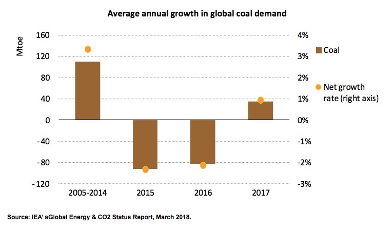 Chile's recent coal phase out decision claims first victims