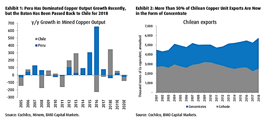 Current copper pipeline the lowest this century despite growing appetite for assets