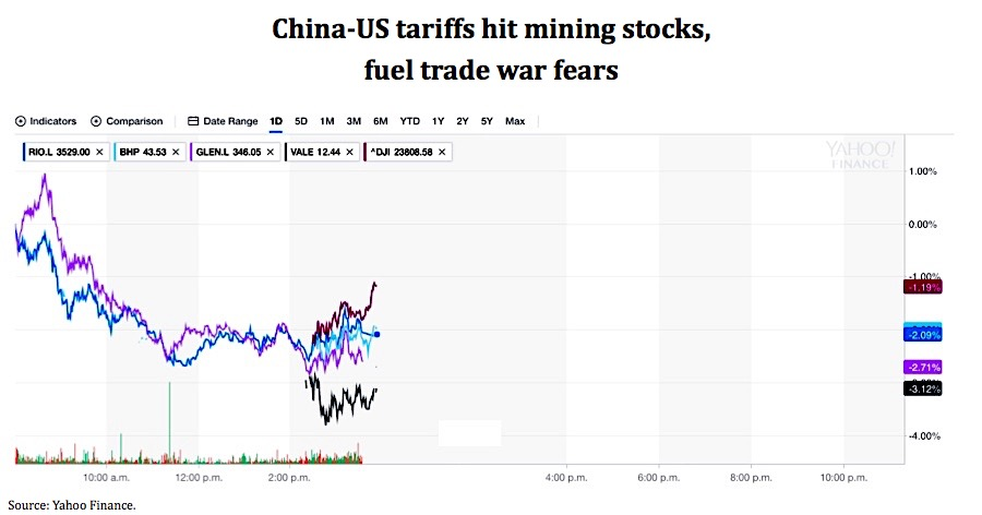 Miners, commodities hit as US-China trade war heats up