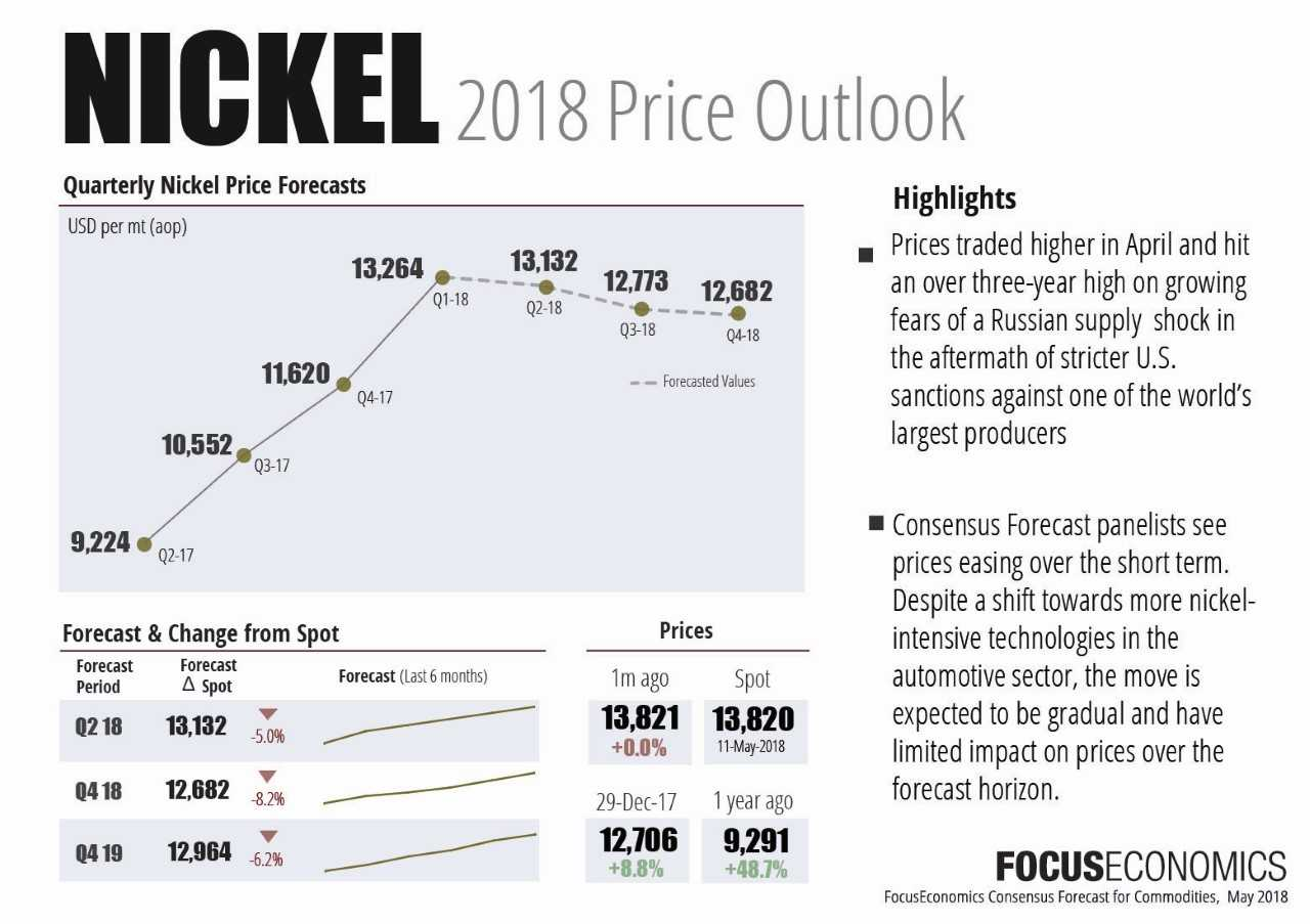 Nickel prices expected to settle after Russia sanctions fade