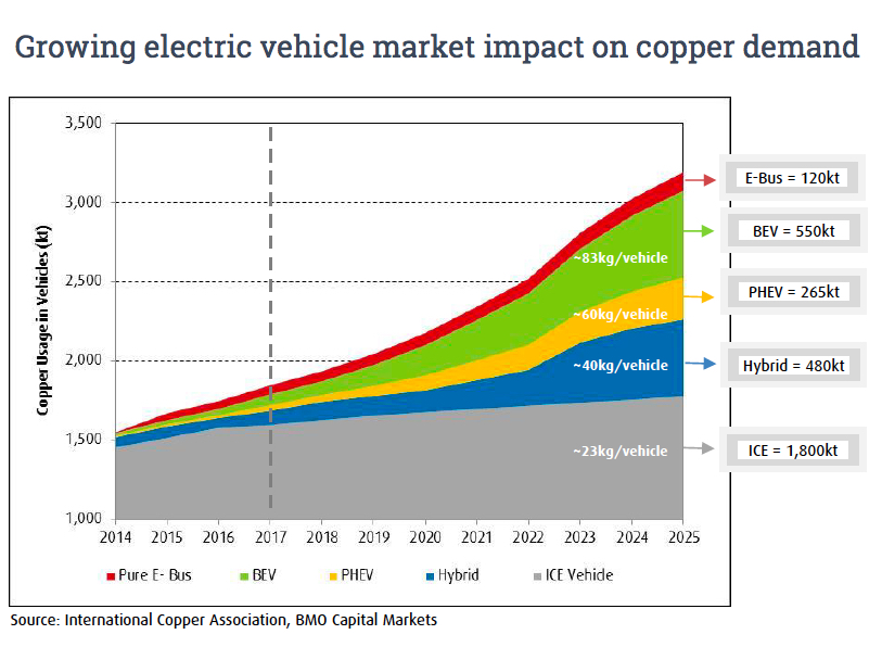 Copper price and cars: Boom goes beyond electric vehicles
