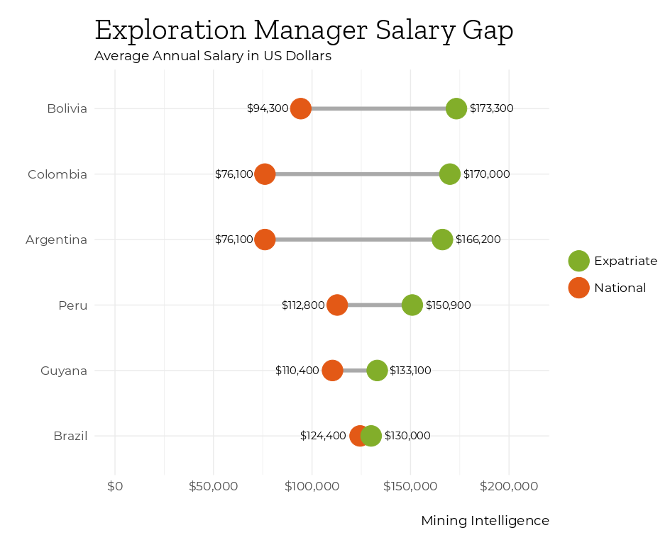 exploration manager pay gap costmine latin america two