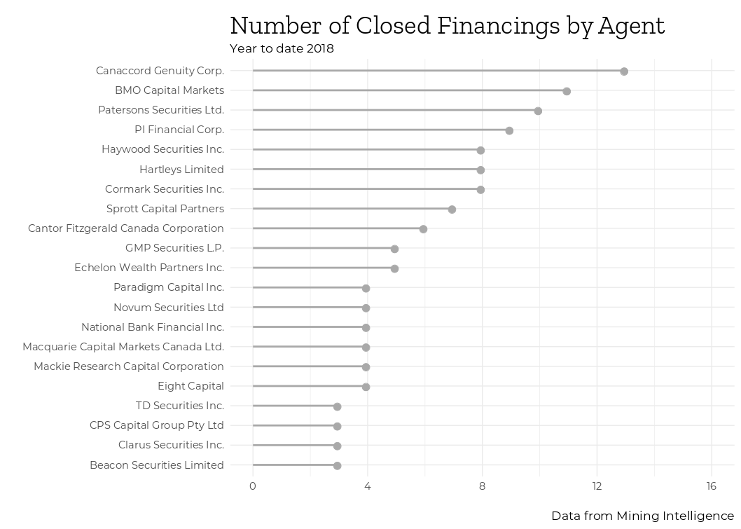 Mining Intelligence closed financings by agent