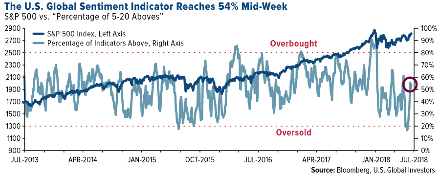 Overbought or Oversold? Let These Mathematical Signals Be Your Guide