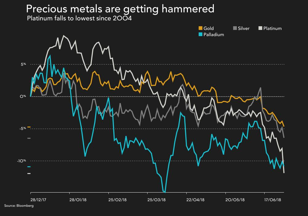 CHARTS: Halfway through 2018 and the mining rally is over