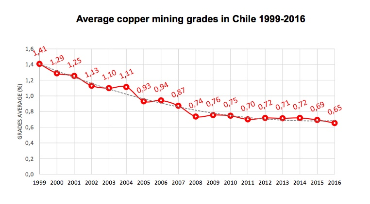 Antofagasta copper output up in Q2 despite pipeline blockage at Los Pelambres