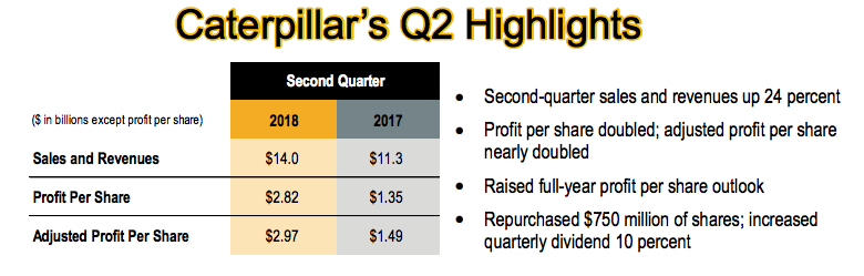 Caterpillar soars after record profit, says tariffs will wipe out up to $200M