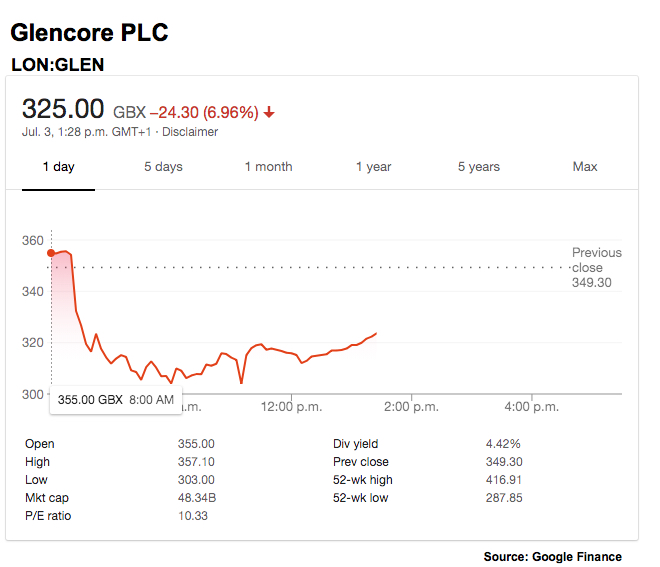 Glencore shares hammered as US requests documents in corruption probe