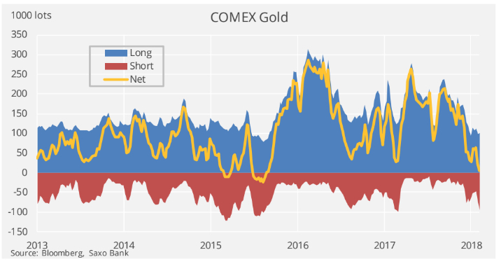 Gold price 'cleared for rally' after hedge funds dump 700 tonnes