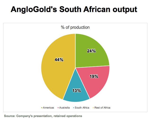 AngloGold Ashanti swings back to profit days before new boss takes helm