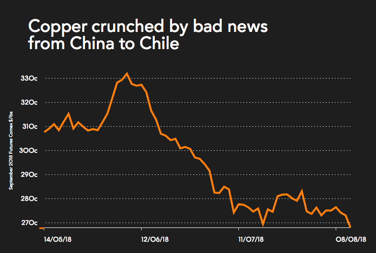 Copper price falls as China investment grows at slowest pace on record