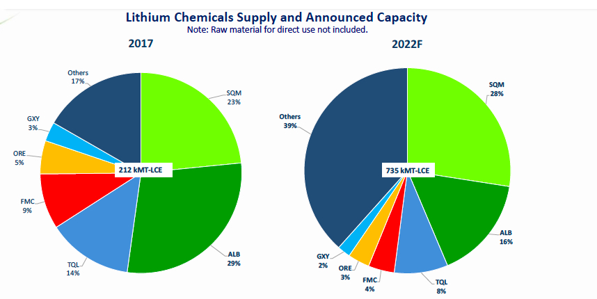 Lithium price: Chile giant's scorched earth strategy