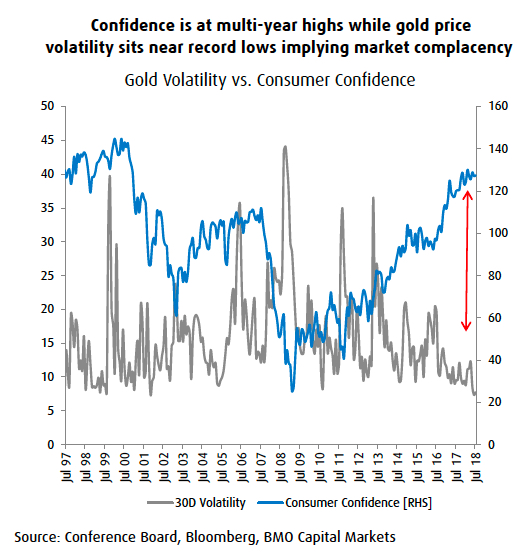 Warning For Bears As Gold Price Drops Through 1 200