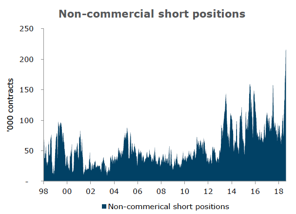 Speculators in gold price futures and options are short 670 tonnes – the biggest bearish position in 25 years