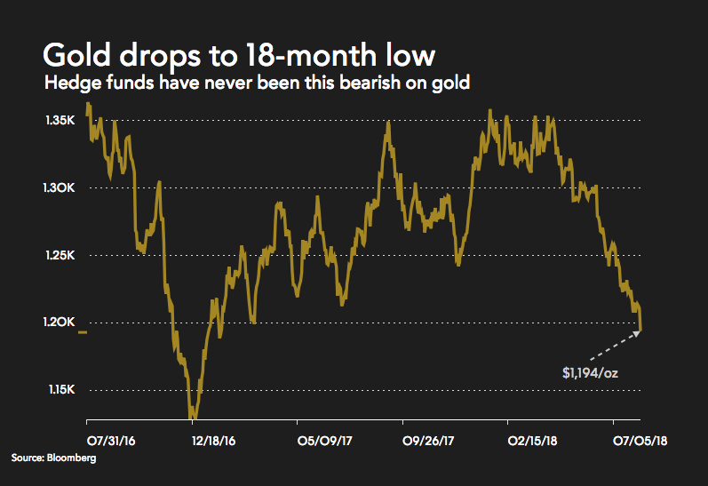 Warning for bears as gold price drops through $1,200