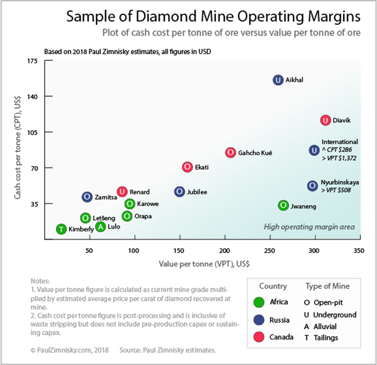 Replenishing economic diamond resources, a daunting task for