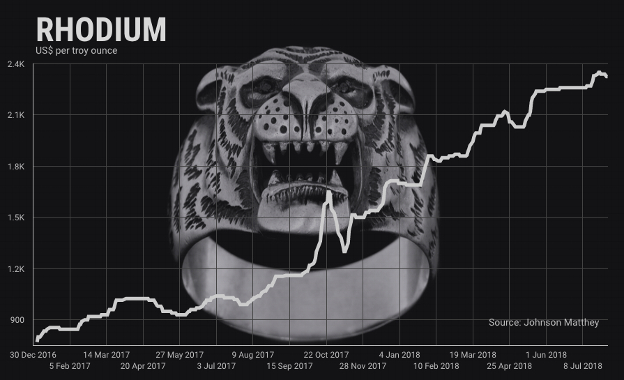 Stellar rally of rhodium price may be coming to end