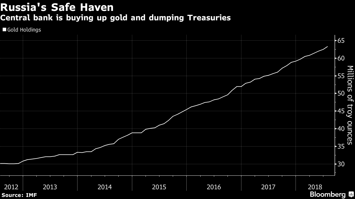 Russia gold buying spree ahead of tougher US sanctions