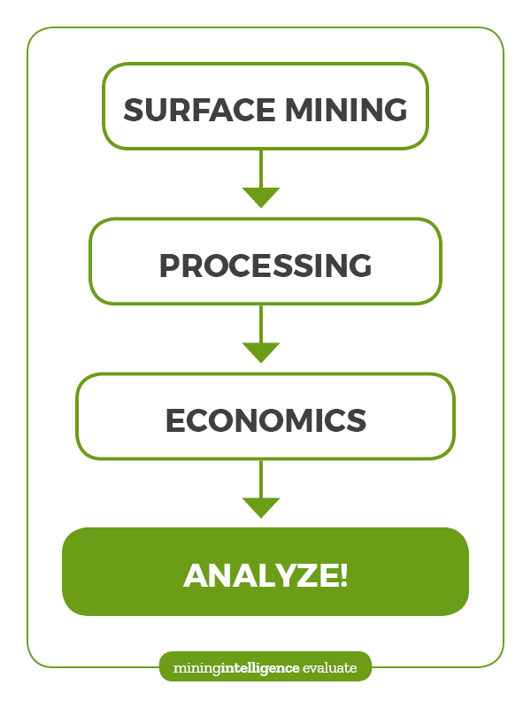 End-to-end mine project cost estimation made easy – The RockPost