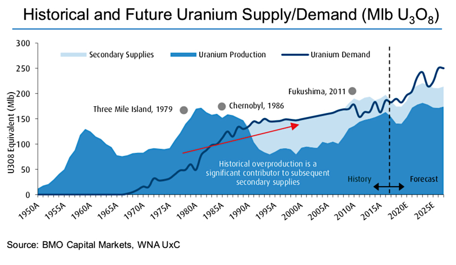 Uranium supply crunch may be just around the corner — experts