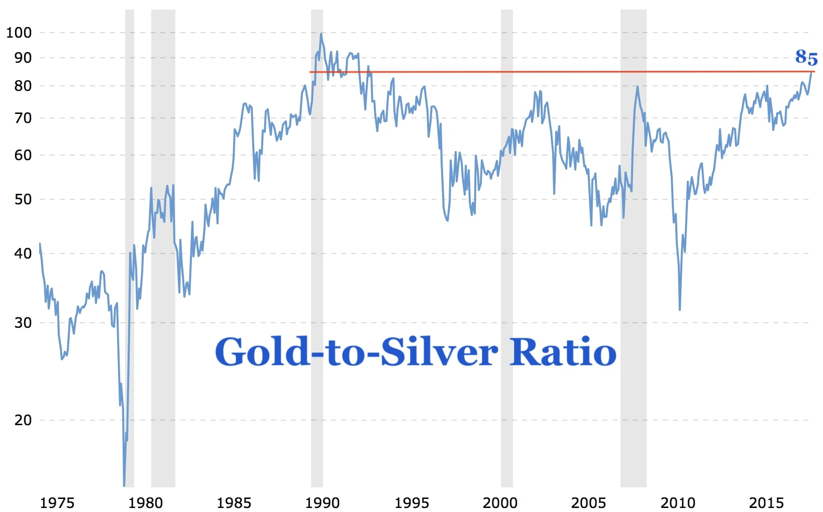 In The Past Gold To Silver Ratio Spiked Higher During Times Of Economic Inility Or Recession See Grey Shaded Areas This Makes Sense As Is