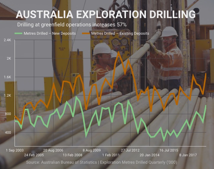 Mining exploration spending in Australia jumps to 5-year high - drilling at new projects