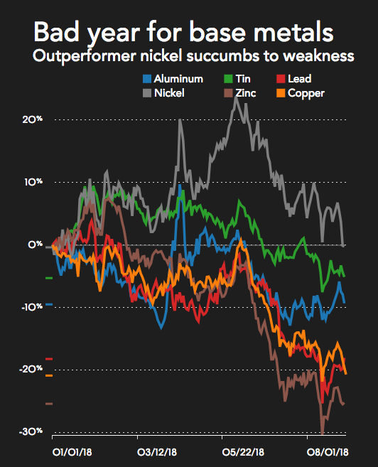 Copper price takes another beating
