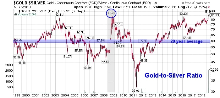Trading the gold silver ratio with options