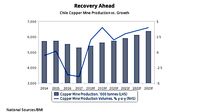 Copper output to spike in world's top producer Chile