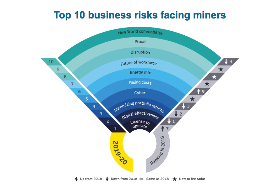 Losing licence to operate new and biggest threat to miners— EY