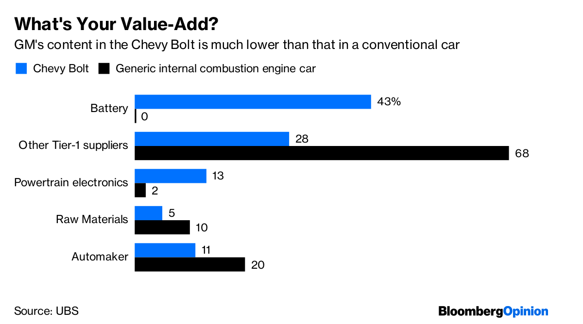The Real Challenge Though Is In Retaining Value From Manufacturing Process For Electric Cars Which Have Fewer Moving Parts So Are Simpler To Produce