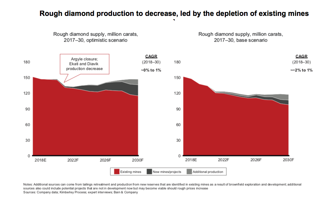 These are the three main trends to shape the diamond industry in 2019