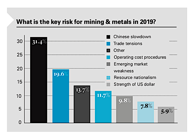 China's slowdown is miners single biggest fear in 2019 — report