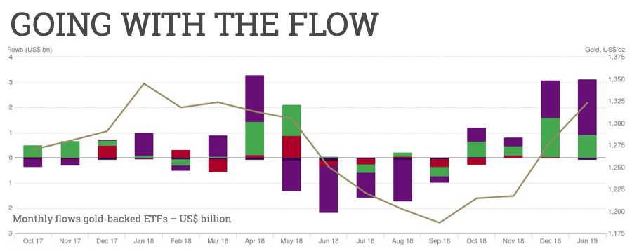 Gold price: ETF inflows reach $100m a day