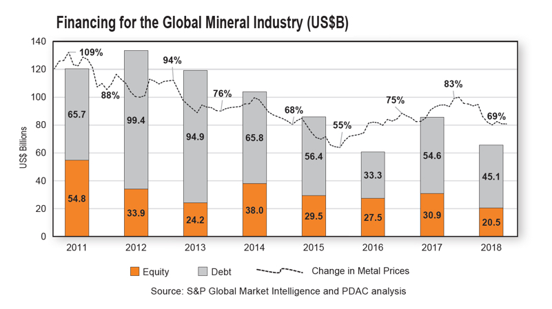 Equity markets sour on junior mining sector – report