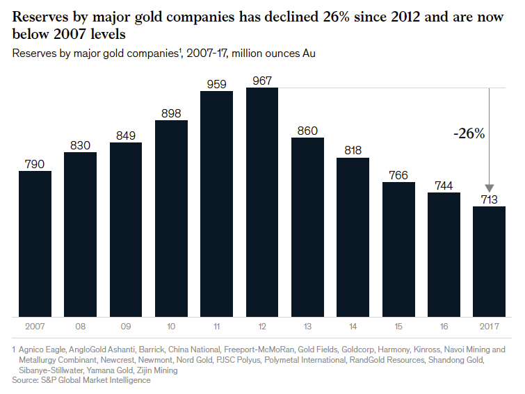 These charts are a big reality check for gold mining stock bulls