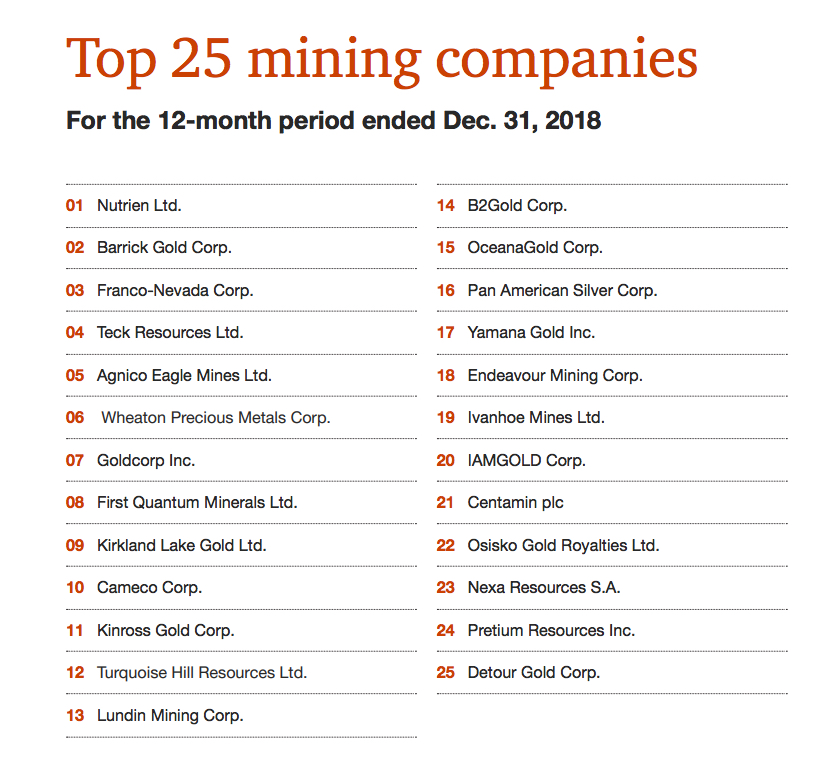 Mega deals help mining industry take centre stage again