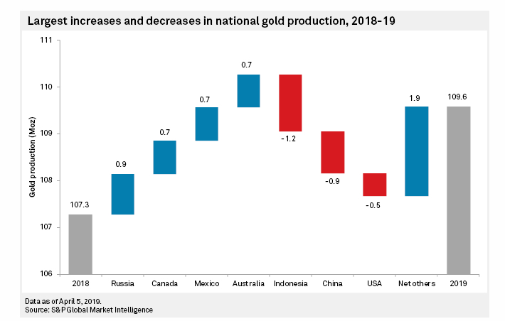 Gold price falls to 2019 low on record global production forecast