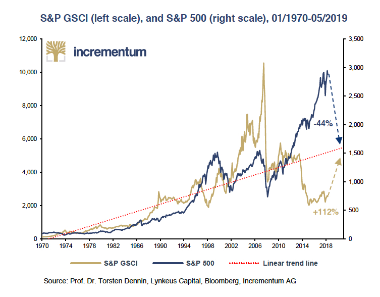 This 50-year chart shows just how undervalued commodities are