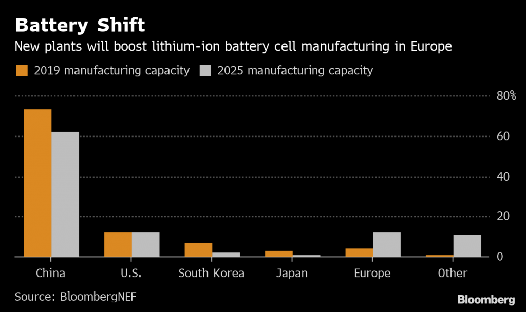 The US and Europe are getting more anxious about EV battery