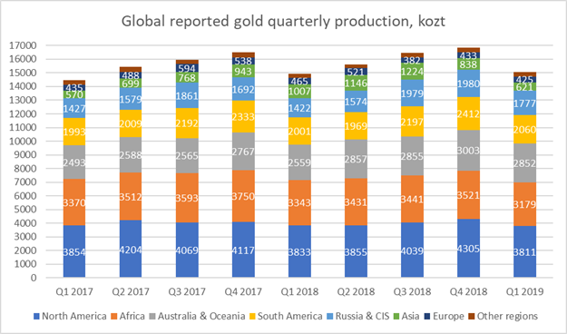 Gold industry review: Falling production at world's biggest gold mines, costs kept under control – Q1 2019