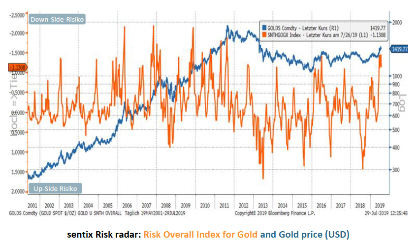 CHART: Gold price risk index is flashing red