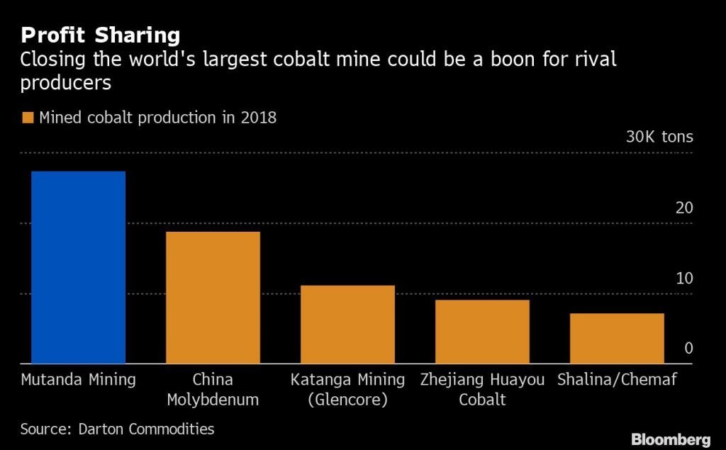 Miners find out the hard way why cobalt is called the goblin